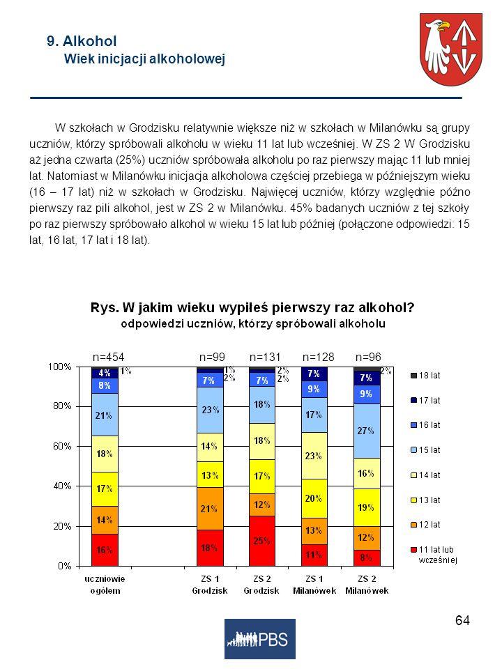 64 9. Alkohol Wiek inicjacji alkoholowej W szkołach w Grodzisku relatywnie większe niż w szkołach w Milanówku są grupy uczniów, którzy spróbowali alko