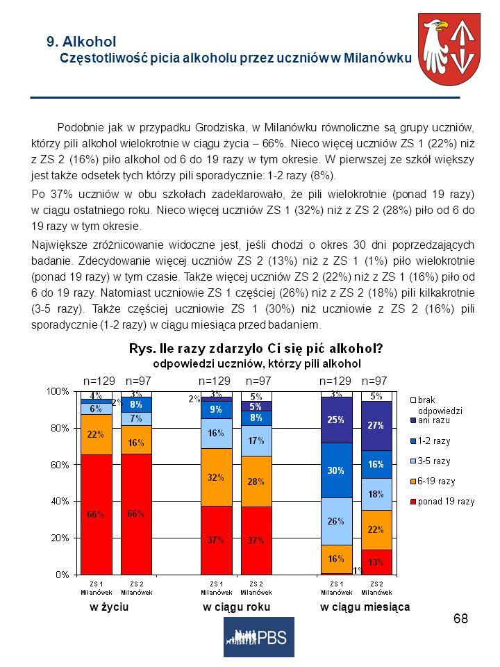 68 9. Alkohol Częstotliwość picia alkoholu przez uczniów w Milanówku Podobnie jak w przypadku Grodziska, w Milanówku równoliczne są grupy uczniów, któ