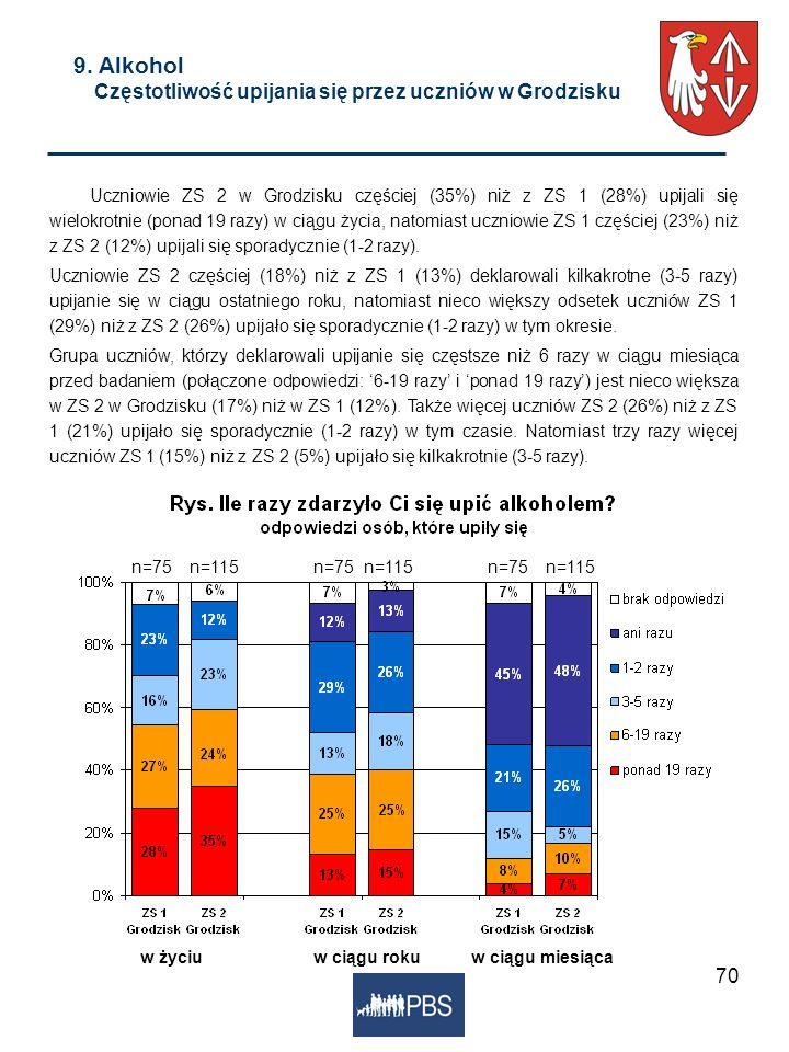 70 9. Alkohol Częstotliwość upijania się przez uczniów w Grodzisku Uczniowie ZS 2 w Grodzisku częściej (35%) niż z ZS 1 (28%) upijali się wielokrotnie