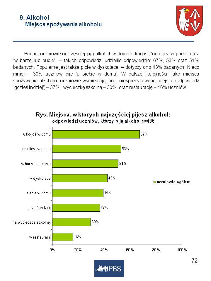72 9. Alkohol Miejsca spożywania alkoholu Badani uczniowie najczęściej piją alkohol w domu u kogoś, na ulicy, w parku oraz w barze lub pubie – takich