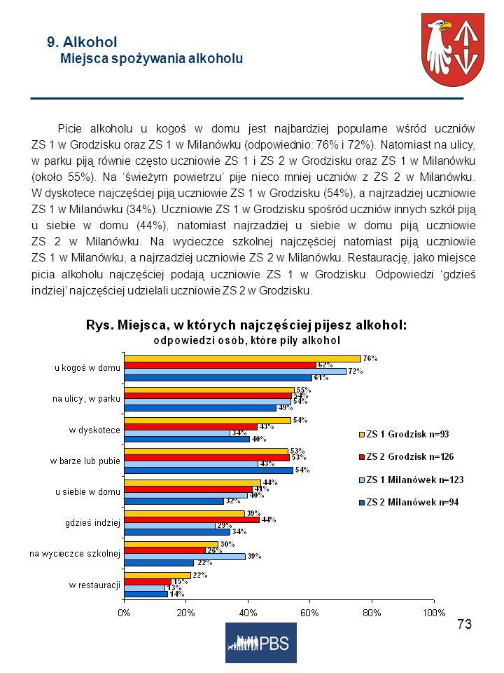 73 9. Alkohol Miejsca spożywania alkoholu Picie alkoholu u kogoś w domu jest najbardziej popularne wśród uczniów ZS 1 w Grodzisku oraz ZS 1 w Milanówk