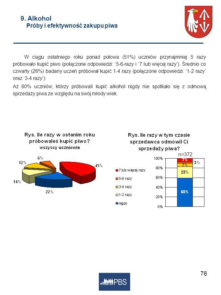 76 9. Alkohol Próby i efektywność zakupu piwa W ciągu ostatniego roku ponad połowa (51%) uczniów przynajmniej 5 razy próbowało kupić piwo (połączone o