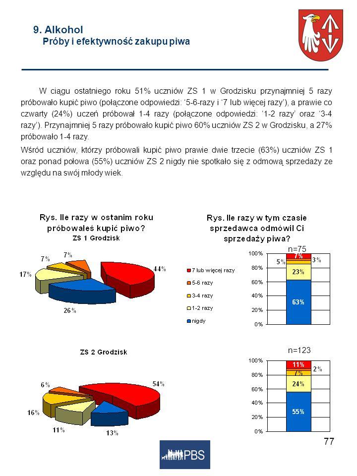 77 9. Alkohol Próby i efektywność zakupu piwa W ciągu ostatniego roku 51% uczniów ZS 1 w Grodzisku przynajmniej 5 razy próbowało kupić piwo (połączone