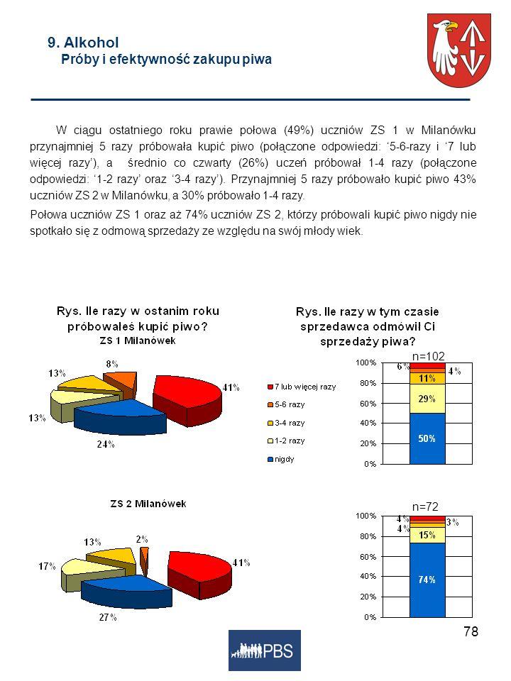 78 W ciągu ostatniego roku prawie połowa (49%) uczniów ZS 1 w Milanówku przynajmniej 5 razy próbowała kupić piwo (połączone odpowiedzi: 5-6-razy i 7 l