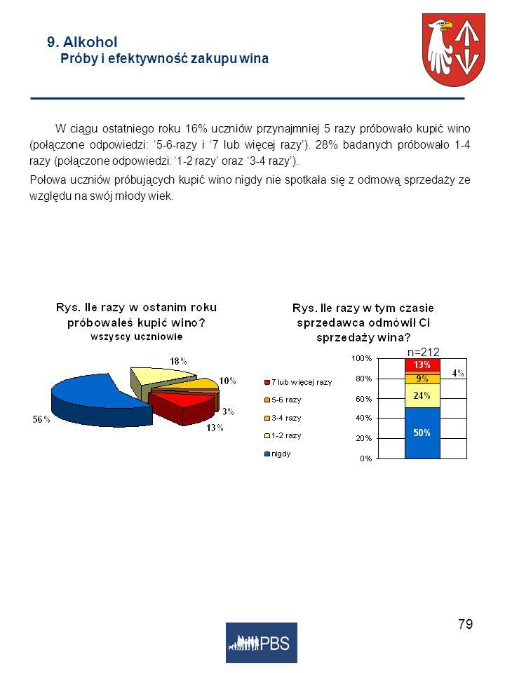 79 9. Alkohol Próby i efektywność zakupu wina W ciągu ostatniego roku 16% uczniów przynajmniej 5 razy próbowało kupić wino (połączone odpowiedzi: 5-6-