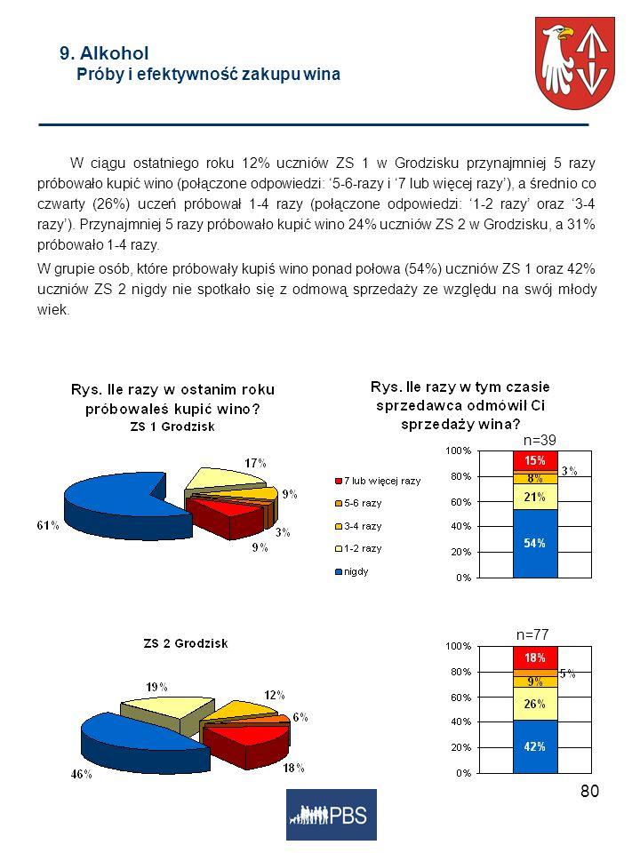 80 9. Alkohol Próby i efektywność zakupu wina W ciągu ostatniego roku 12% uczniów ZS 1 w Grodzisku przynajmniej 5 razy próbowało kupić wino (połączone