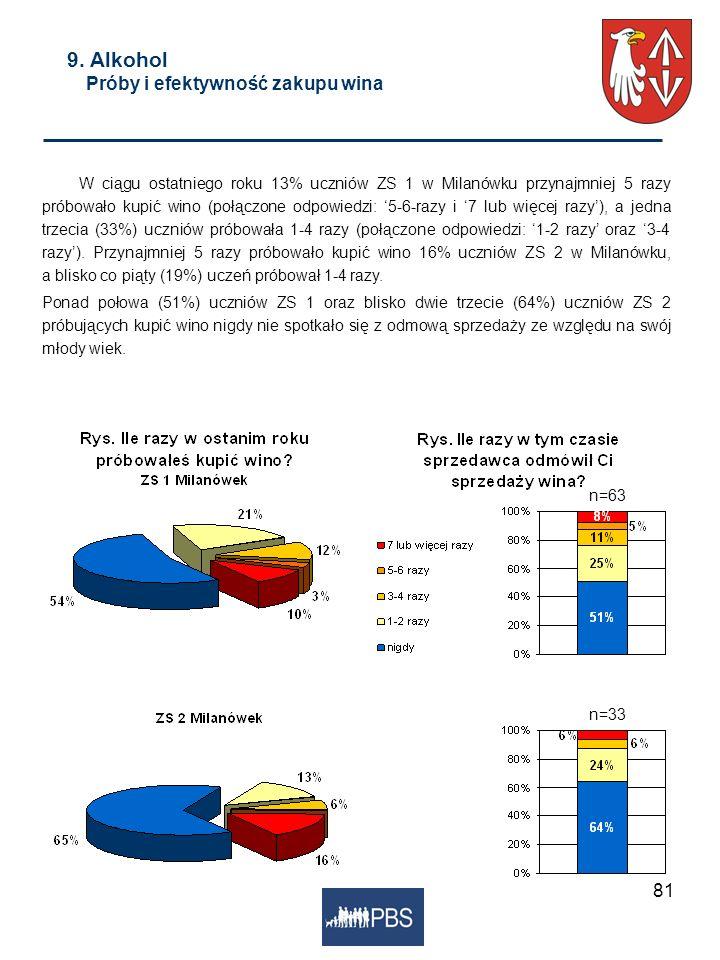 81 9. Alkohol Próby i efektywność zakupu wina W ciągu ostatniego roku 13% uczniów ZS 1 w Milanówku przynajmniej 5 razy próbowało kupić wino (połączone