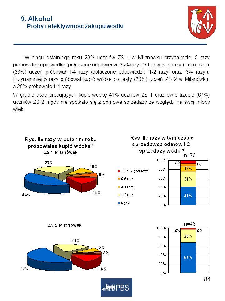 84 9. Alkohol Próby i efektywność zakupu wódki W ciągu ostatniego roku 23% uczniów ZS 1 w Milanówku przynajmniej 5 razy próbowało kupić wódkę (połączo
