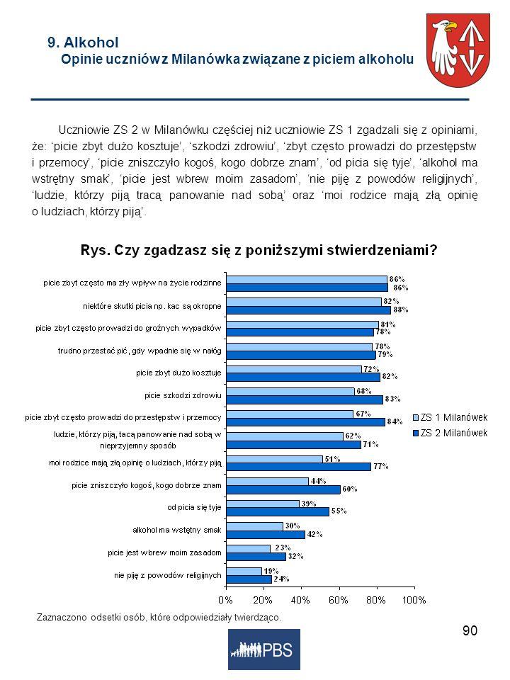 90 9. Alkohol Opinie uczniów z Milanówka związane z piciem alkoholu Zaznaczono odsetki osób, które odpowiedziały twierdząco. Uczniowie ZS 2 w Milanówk