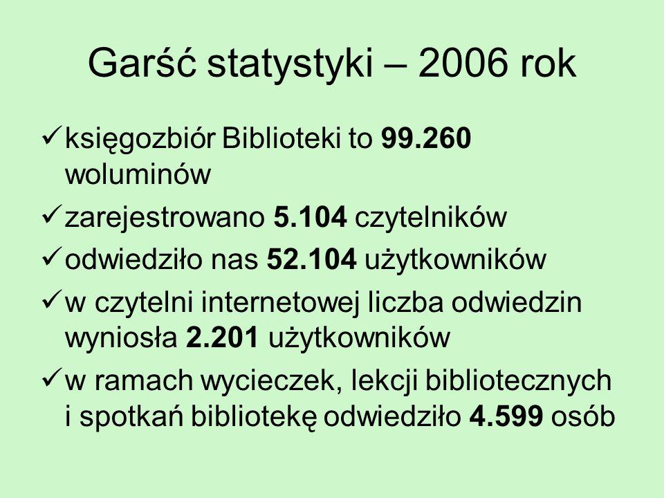 Garść statystyki – 2006 rok księgozbiór Biblioteki to 99.260 woluminów zarejestrowano 5.104 czytelników odwiedziło nas 52.104 użytkowników w czytelni