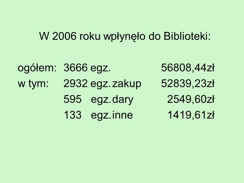 W 2007 roku wpłynęło do Biblioteki: ogółem: 2802 egz.30661,19zł w tym:1519 egz.zakup25850,28zł 1191 egz.dary 3412,00zł 92 egz.inne 1398,91zł