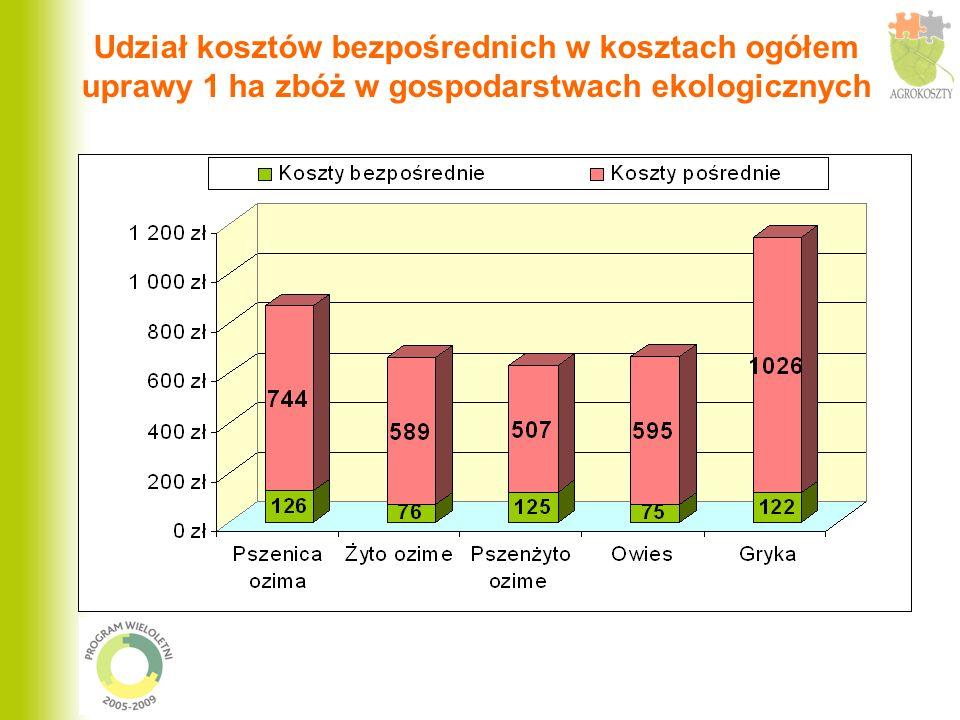 Poziom kosztów ogółem i kosztów bezpośrednich uprawy 1 ha zbóż w gospodarstwach ekologicznych i konwencjonalnych Działalności konwencjonalne Działalności ekologiczne