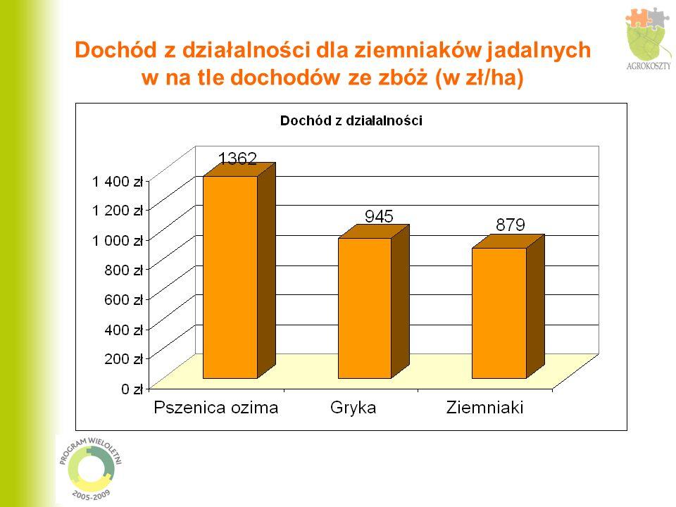 Pracochłonność uprawy ziemniaków w porównaniu do zbóż (godz./ha)