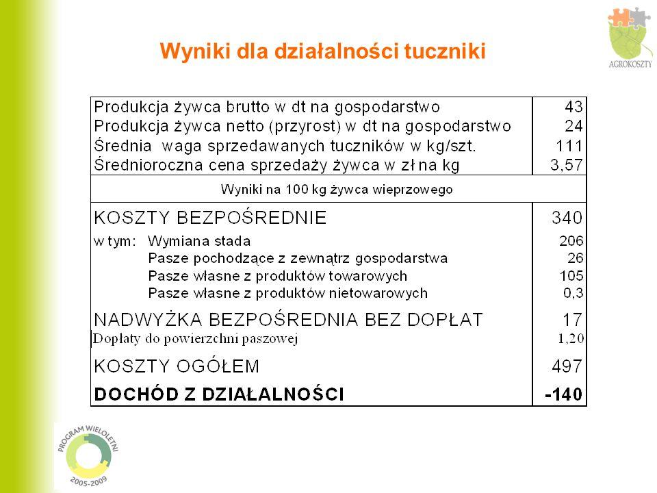 Wyniki dla działalności krowy mleczne (W gospod.
