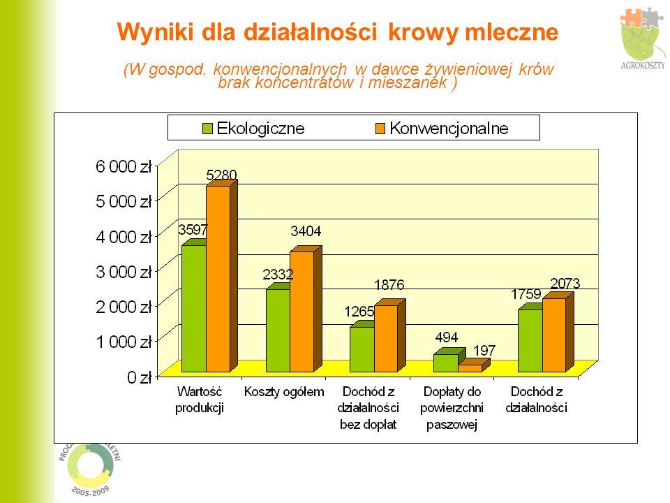 Czynniki różnicujące wyniki dla działalności krowy mleczne w gospodarstwach ekologicznych i konwencjonalnych