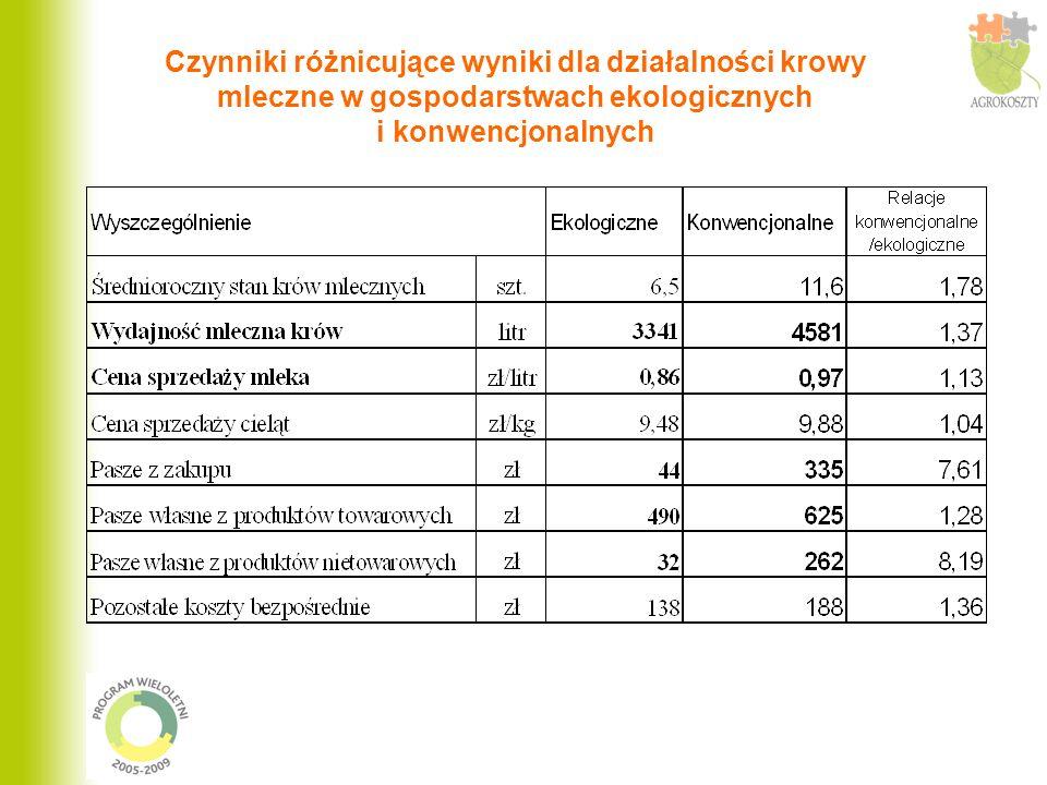 Wsparcie finansowe rolnictwa (gospodarstwa ekologiczne) Udział dopłat w dochodach z działalności: - roślinnych: zboża (płatności uzupełniające i ekologiczne) - od 69,8% do 96,6%, ziemniaki (płatności ekologiczne) – 68,3% - zwierzęcych: krowy mleczne – 28,1% ( stanowią je obliczone dopłaty do powierzchni paszowej),