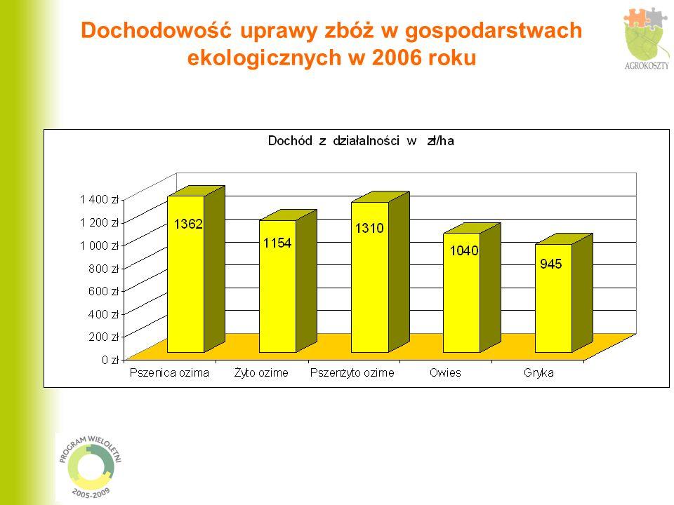 Dochodowość uprawy zbóż w gospodarstwach ekologicznych i konwencjonalnych w 2006 roku Na wykresie pominięto owies, gdyż nie było go w badaniach w gospodarstwach konwencjonalnych