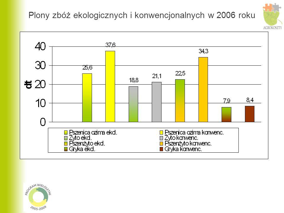 Dopłaty w produkcji ekologicznej