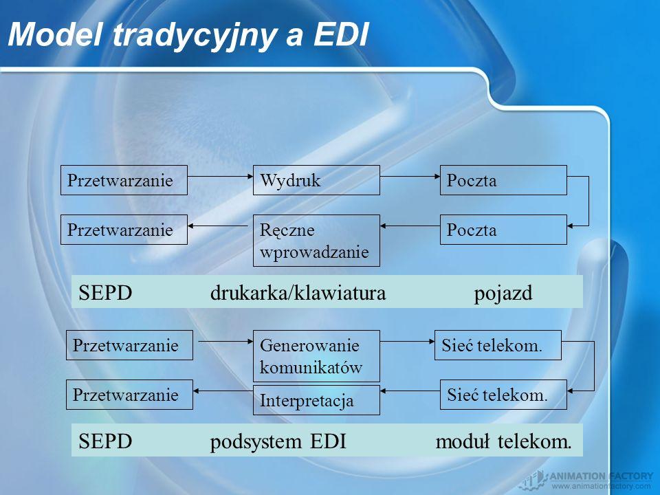 Model tradycyjny a EDI Poczta PrzetwarzanieWydruk Interpretacja Ręczne wprowadzanie Przetwarzanie Sieć telekom. Generowanie komunikatów Przetwarzanie