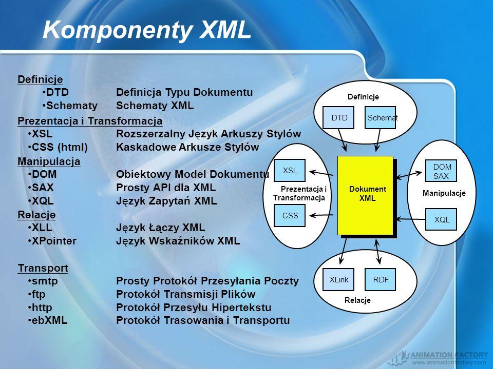 Komponenty XML Definicje DTDSchemat Definicje DTDDefinicja Typu Dokumentu SchematySchematy XML Prezentacja i Transformacja XSL CSS Prezentacja i Trans