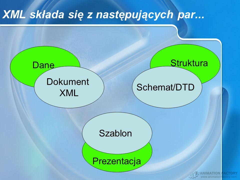 Dokument XML Dane Schemat/DTD Struktura Szablon Prezentacja XML składa się z następujących par...