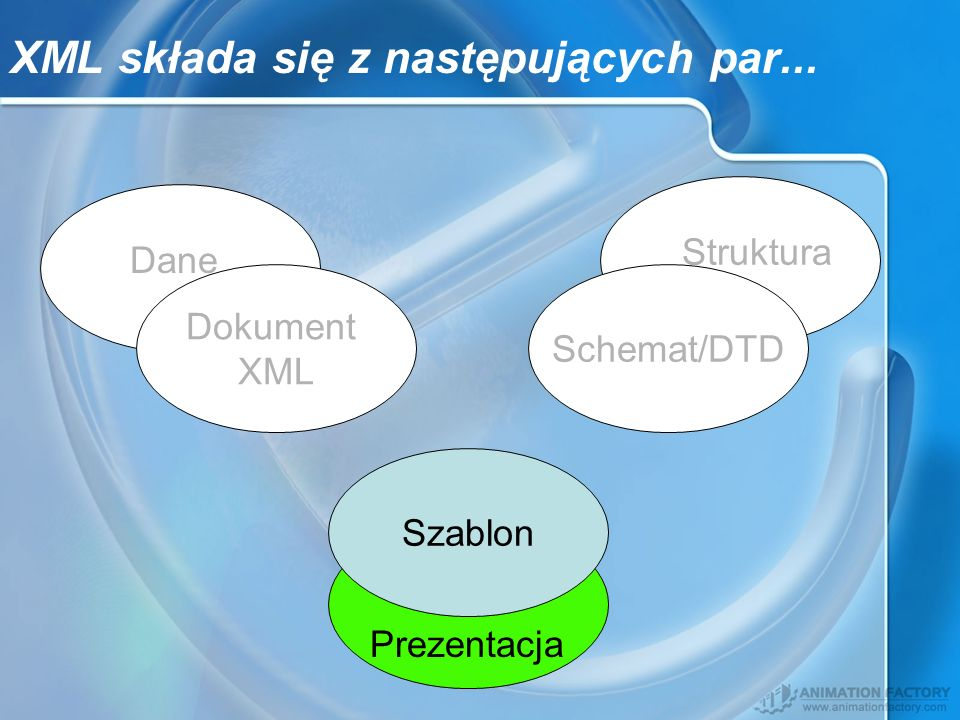 Dokument XML Schemat/DTD Dane Struktura Szablon Prezentacja XML składa się z następujących par...