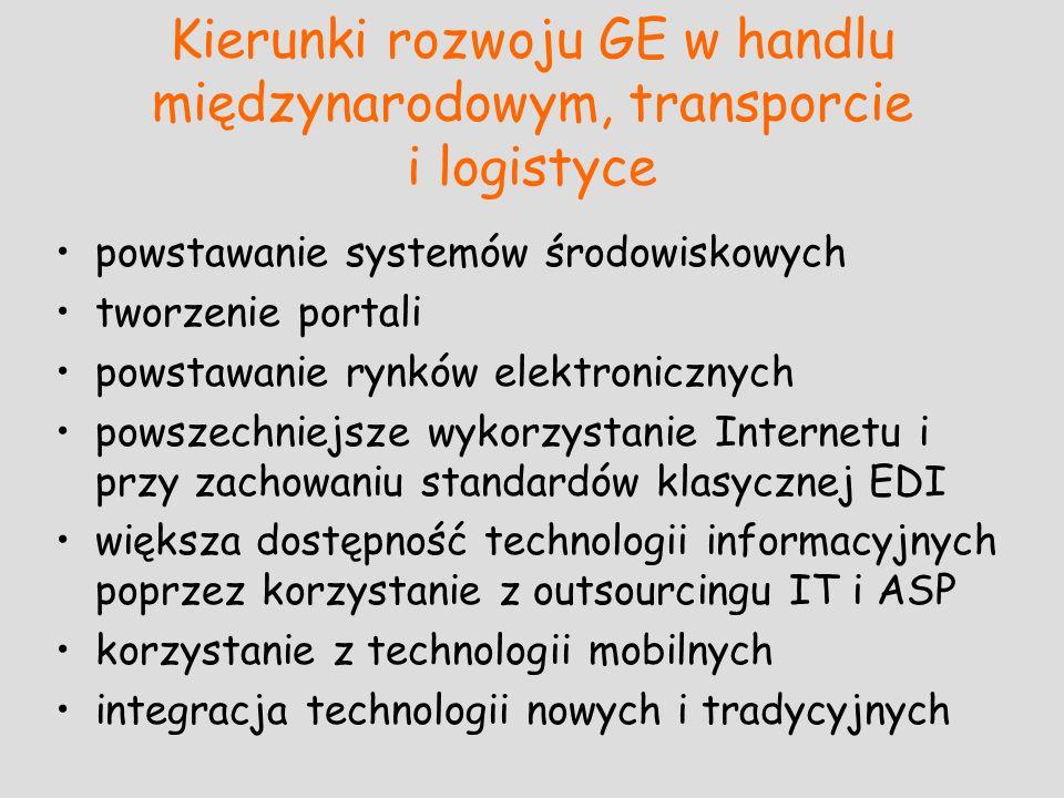 Kierunki rozwoju GE w handlu międzynarodowym, transporcie i logistyce powstawanie systemów środowiskowych tworzenie portali powstawanie rynków elektro