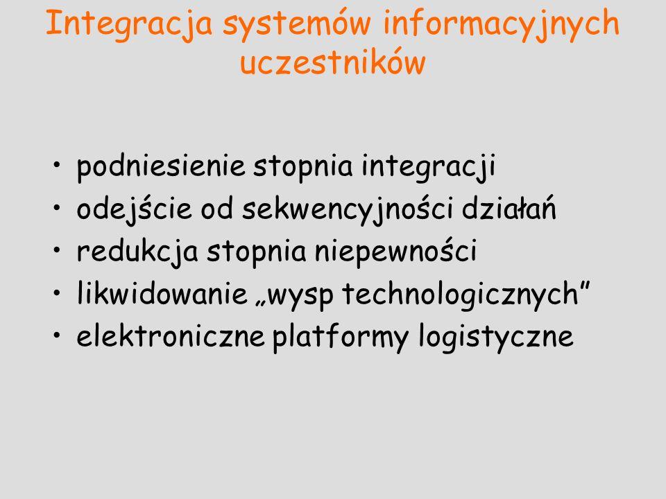 Integracja systemów informacyjnych uczestników podniesienie stopnia integracji odejście od sekwencyjności działań redukcja stopnia niepewności likwido