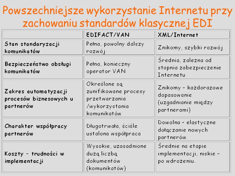 Powszechniejsze wykorzystanie Internetu przy zachowaniu standardów klasycznej EDI