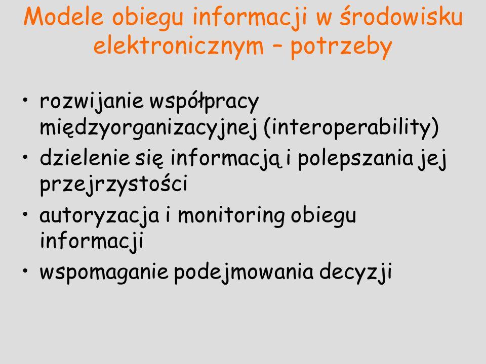 Modele obiegu informacji w środowisku elektronicznym – potrzeby rozwijanie współpracy międzyorganizacyjnej (interoperability) dzielenie się informacją