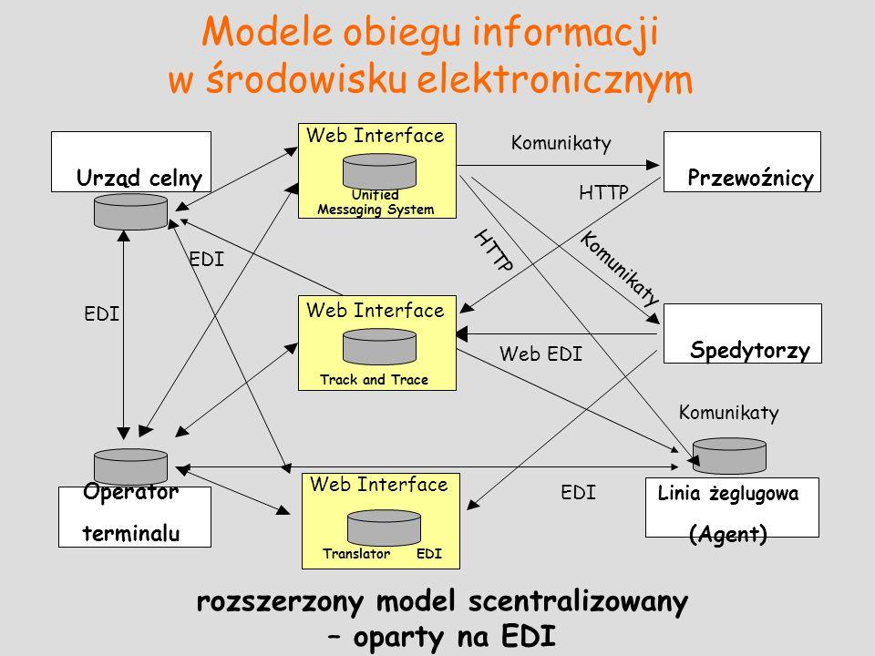 Modele obiegu informacji w środowisku elektronicznym rozszerzony model scentralizowany – oparty na EDI Spedytorzy PrzewoźnicyUrząd celny Operator term