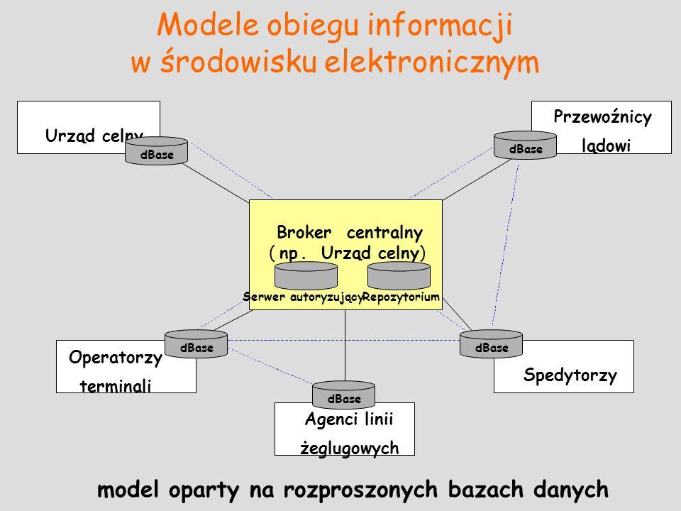 Modele obiegu informacji w środowisku elektronicznym model oparty na rozproszonych bazach danych Urząd celny Przewoźnicy lądowi Spedytorzy Operatorzy
