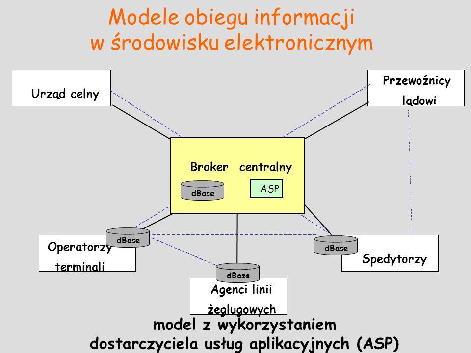 Urząd celny Przewoźnicy lądowi Spedytorzy Operatorzy terminali Agenci linii żeglugowych Modele obiegu informacji w środowisku elektronicznym model z w
