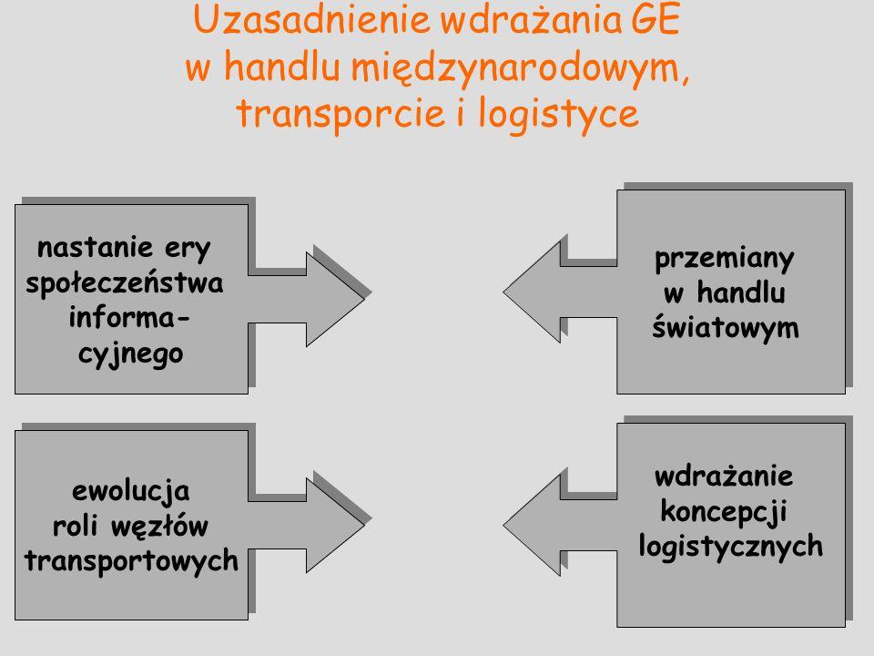 Uzasadnienie wdrażania GE w handlu międzynarodowym, transporcie i logistyce nastanie ery społeczeństwa informa- cyjnego ewolucja roli węzłów transportowych ewolucja roli węzłów transportowych wdrażanie koncepcji logistycznych przemiany w handlu światowym potrzeba usprawniania obiegu informacji