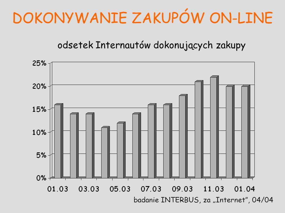 DOKONYWANIE ZAKUPÓW ON-LINE badanie INTERBUS, za Internet, 04/04 odsetek Internautów dokonujących zakupy