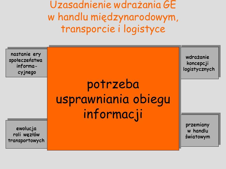 Uzasadnienie wdrażania GE w handlu międzynarodowym, transporcie i logistyce nastanie ery społeczeństwa informa- cyjnego ewolucja roli węzłów transport
