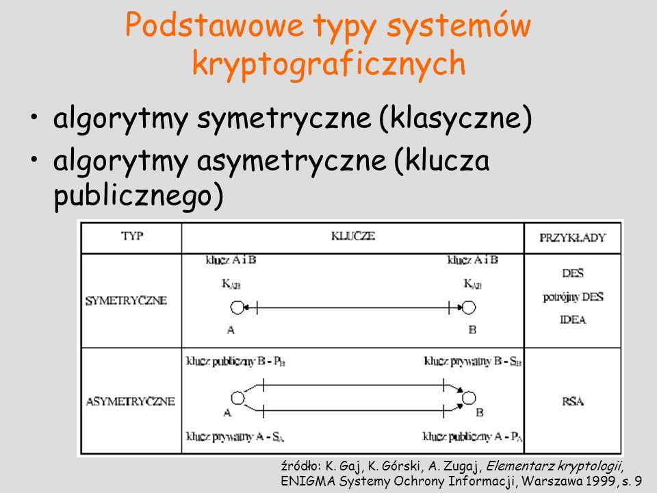 Podstawowe typy systemów kryptograficznych algorytmy symetryczne (klasyczne) algorytmy asymetryczne (klucza publicznego) źródło: K. Gaj, K. Górski, A.
