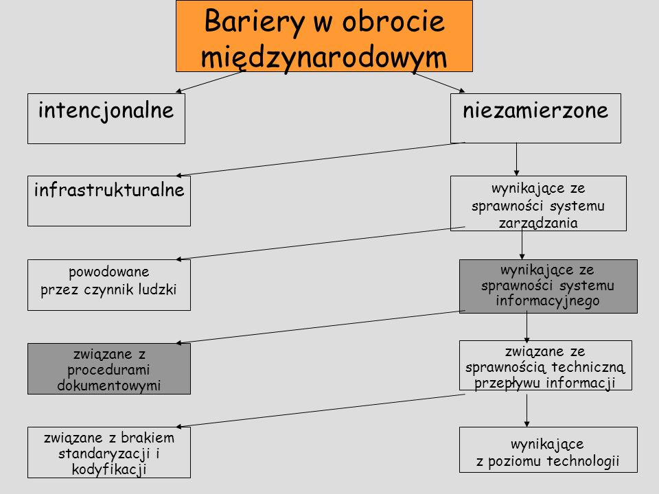 Stan B2B w Polsce w 2003 – wartość transakcji w Internecie w Polsce – 3 mld zł funkcjonowało ponad 30 giełd i aukcji tendencje –coraz więcej rynków B2B przynosi zyski –coraz więcej skupiają podmiotów przedsiębiorstwa korzystają coraz częściej – wymierne korzyści