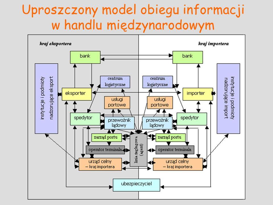 Uproszczony model obiegu informacji w handlu międzynarodowym