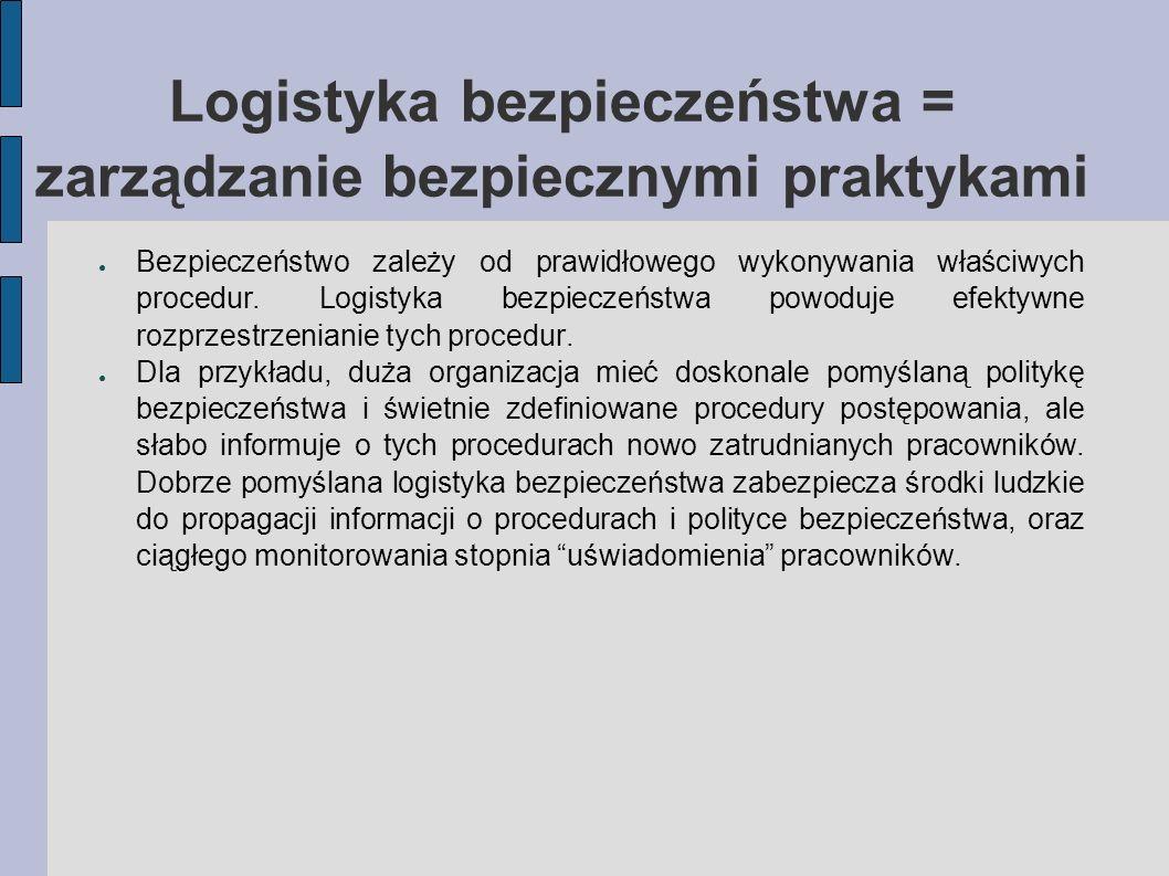 Logistyka bezpieczeństwa = zarządzanie bezpiecznymi praktykami Bezpieczeństwo zależy od prawidłowego wykonywania właściwych procedur. Logistyka bezpie