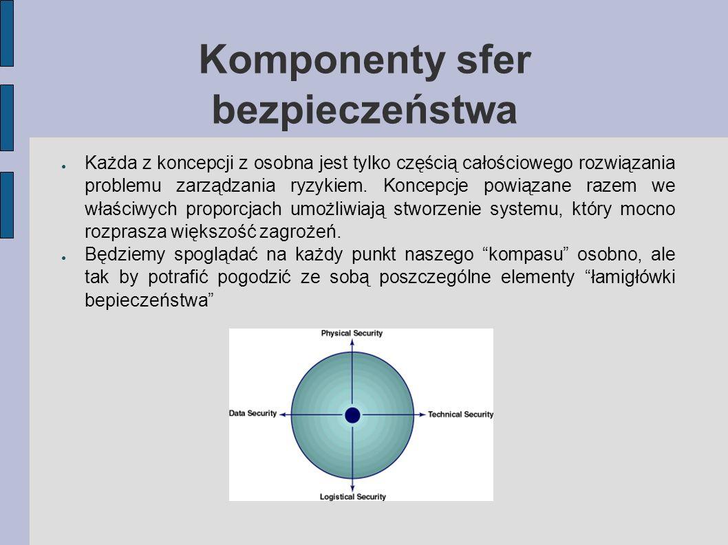 Komponenty sfer bezpieczeństwa Każda z koncepcji z osobna jest tylko częścią całościowego rozwiązania problemu zarządzania ryzykiem. Koncepcje powiąza