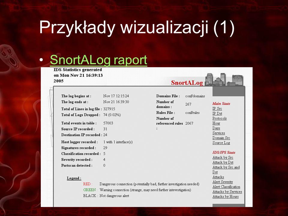 Przykłady wizualizacji (1) SnortALog raport