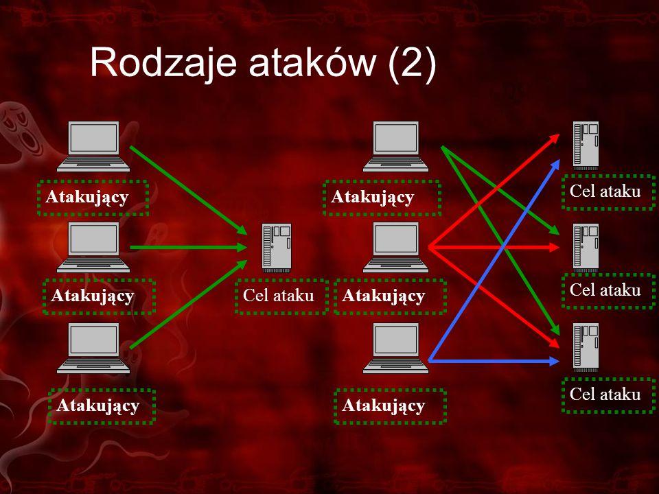 Rodzaje ataków (2) Atakujący Cel ataku