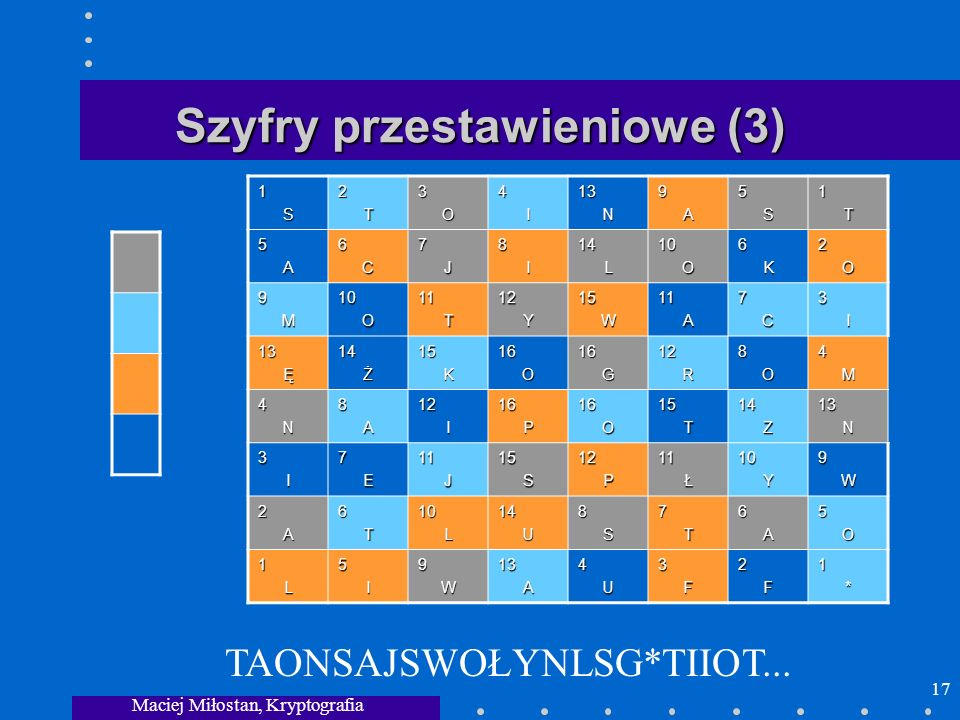 Maciej Miłostan, Kryptografia 17 Szyfry przestawieniowe (3) 1S2T3O4I13N9A5S1T 5A6C7J8I14L10O6K2O 9M10O11T12Y15W11A7C3I 13Ę14Ż15K16O16G12R8O4M 4N8A12I1