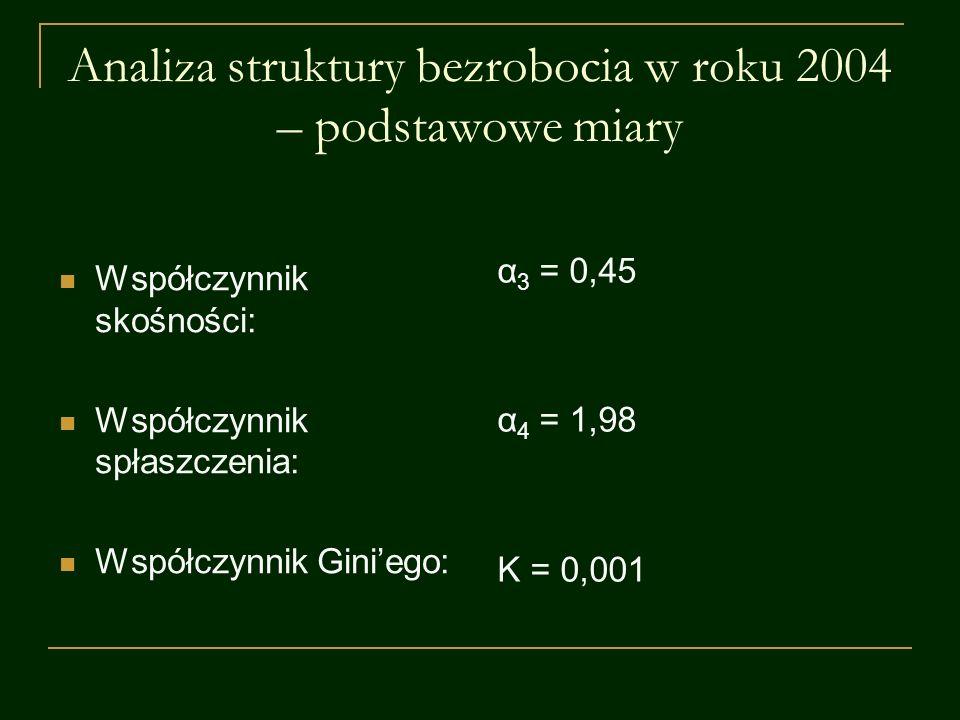 Analiza struktury bezrobocia w roku 2004 – podstawowe miary Współczynnik skośności: Współczynnik spłaszczenia: Współczynnik Giniego: α 3 = 0,45 α 4 =