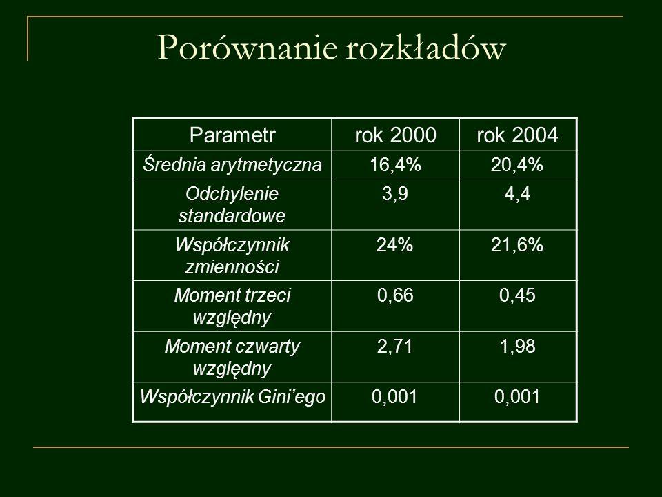 Porównanie rozkładów Parametrrok 2000rok 2004 Średnia arytmetyczna16,4%20,4% Odchylenie standardowe 3,94,4 Współczynnik zmienności 24%21,6% Moment trz