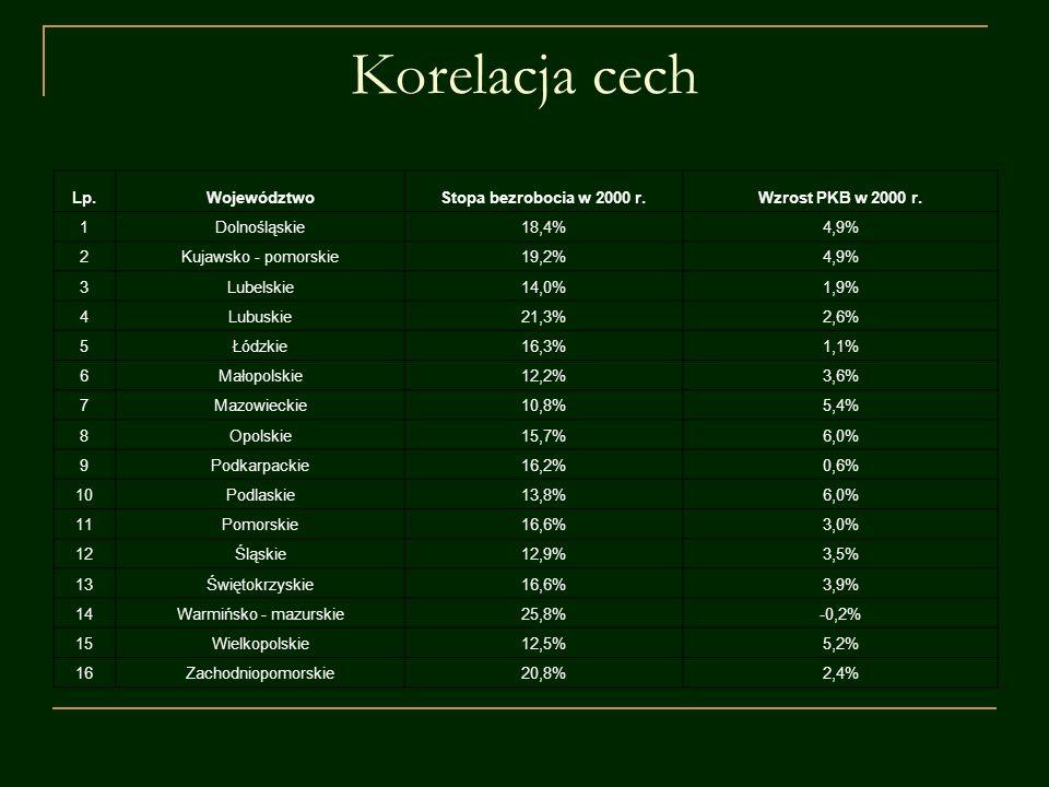 Korelacja cech Lp.WojewództwoStopa bezrobocia w 2000 r.Wzrost PKB w 2000 r. 1Dolnośląskie18,4%4,9% 2Kujawsko - pomorskie19,2%4,9% 3Lubelskie14,0%1,9%