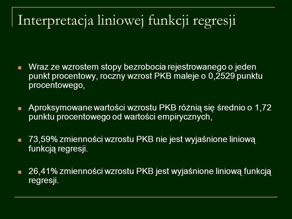 Interpretacja liniowej funkcji regresji Wraz ze wzrostem stopy bezrobocia rejestrowanego o jeden punkt procentowy, roczny wzrost PKB maleje o 0,2529 p
