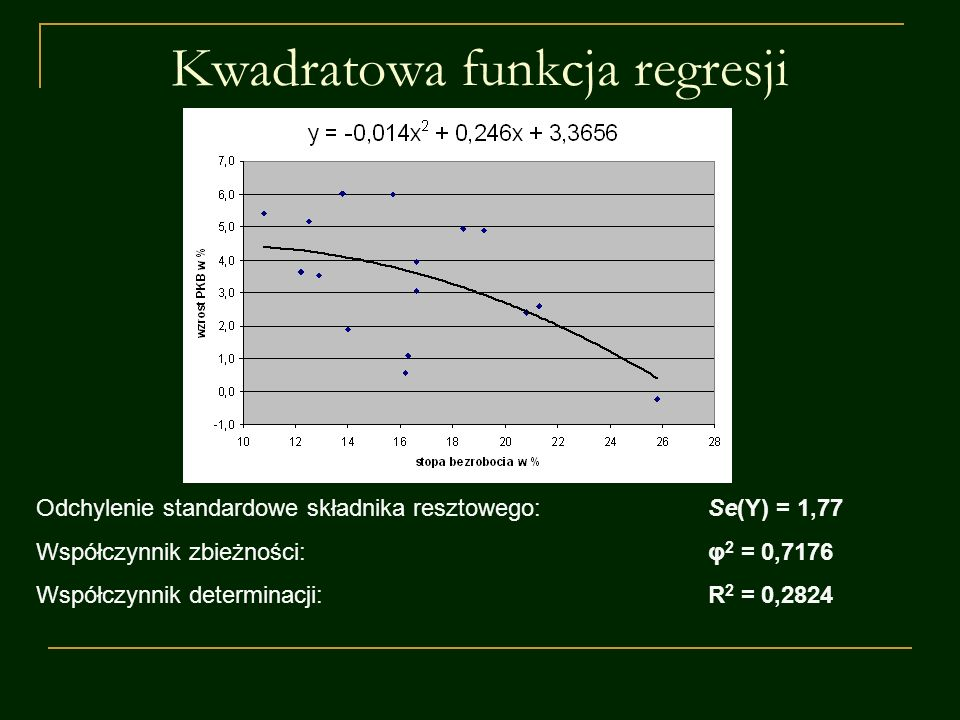 Kwadratowa funkcja regresji Odchylenie standardowe składnika resztowego:Se(Y) = 1,77 Współczynnik zbieżności:φ 2 = 0,7176 Współczynnik determinacji:R