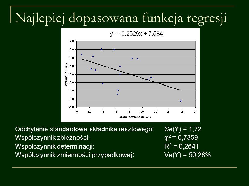 Najlepiej dopasowana funkcja regresji Odchylenie standardowe składnika resztowego:Se(Y) = 1,72 Współczynnik zbieżności:φ 2 = 0,7359 Współczynnik deter